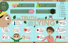 The truth about lying