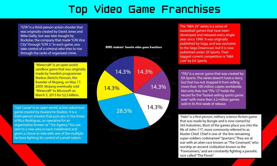 Top video game franchises