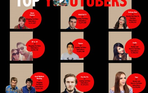 Top YouTubers