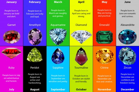 What does your birth month say about you?