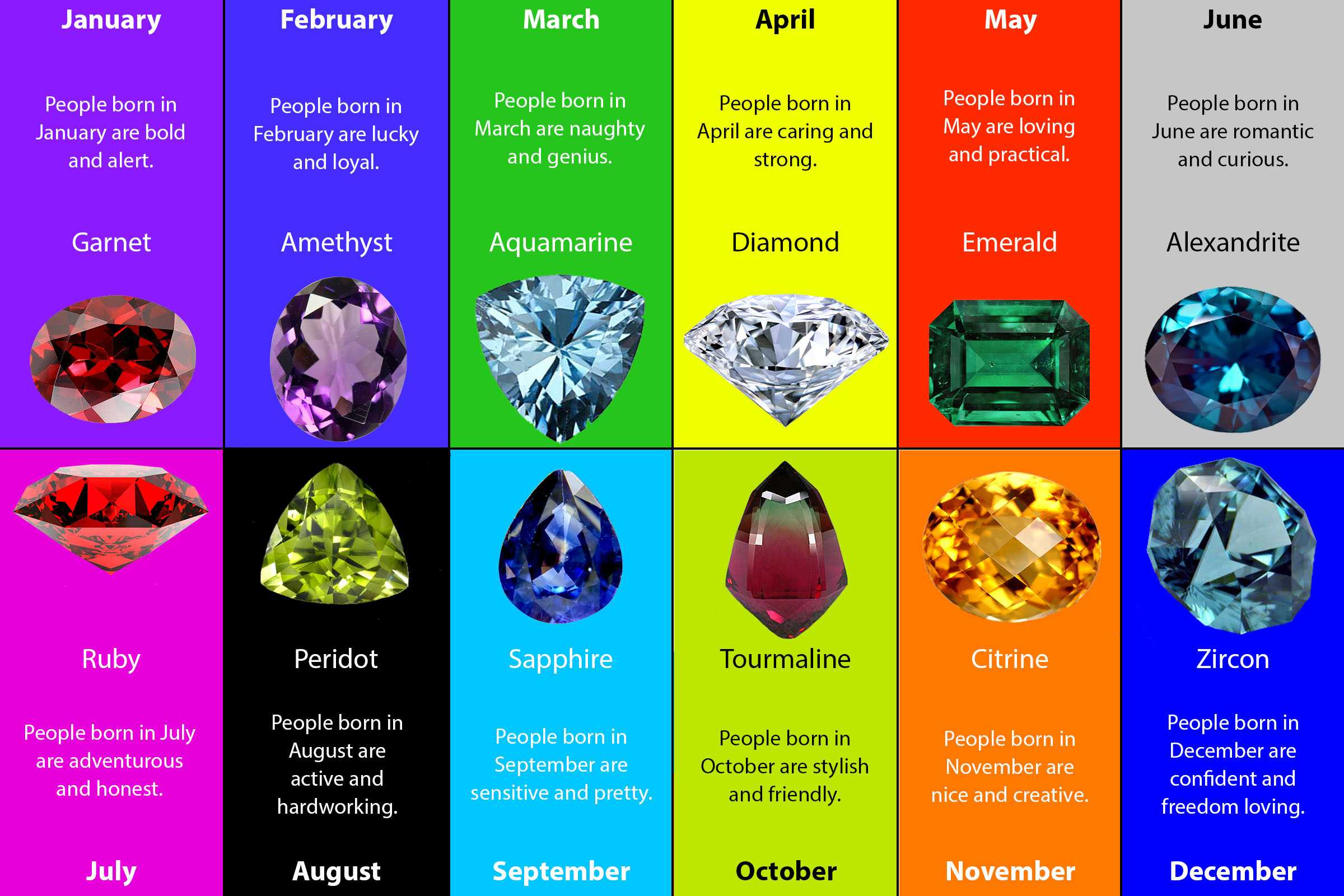Birth Month Say about you
