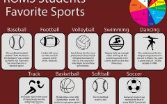 ROMS students' favorite sports